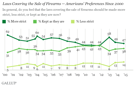 Gallup: Less Than 50% Support For Stricter Gun Laws In America