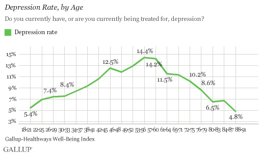 Depression Rate, by Age
