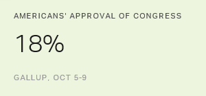 Ahead of Elections, U.S. Congress Approval at 18%