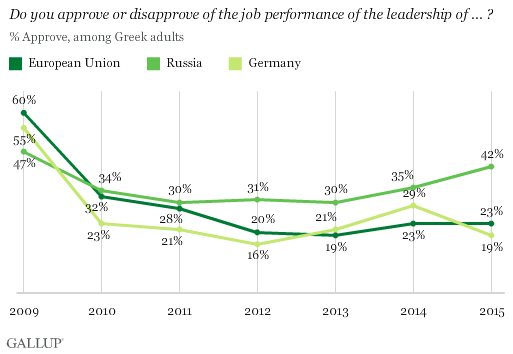 Trend: Do you approve or disapprove of the job performance of the leadership of ... ? European Union, Russia, Germany, among Greek adults