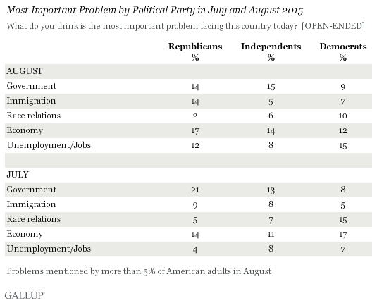 Most Important Problem by Political Party in July and August 2015