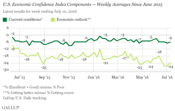 U.S. Economic Confidence Index Components -- Weekly Averages Since June 2015