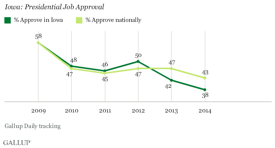 Iowa: Presidential Job Approval