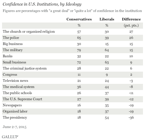 Confidence in U.S. Institutions, by Ideology