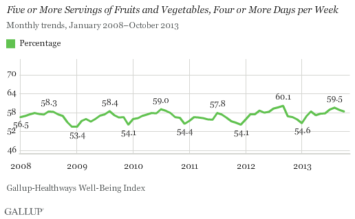 Trend: Five or More Servings of Fruits and Vegetables, Four or More Days per Week
