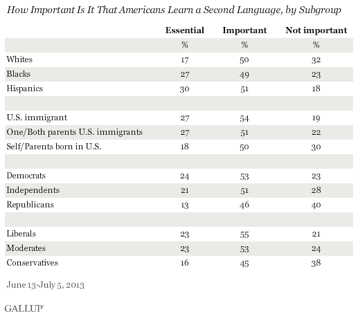 How Important Is It That Americans Learn a Second Language, by Subgroup, June-July 2013 results