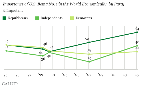 Trend: Importance of U.S. Being No. 1 in the World Economically, by Party