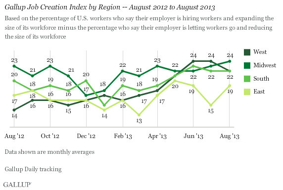 Gallup Job Creation Index by Region -- August 2012 to August 2013