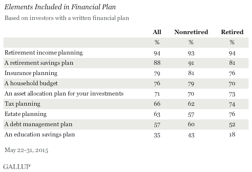more nonretired u s investors have a written financial plan