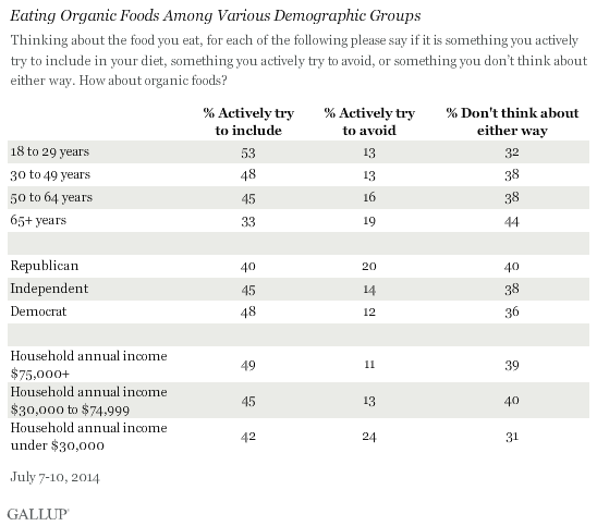 Eating Organic Foods Among Various Demographic Groups