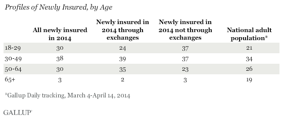 profiles of newly insured, by age