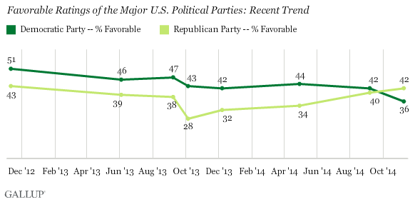 Favorable Ratings of the Major U.S. Political Parties: Recent Trend