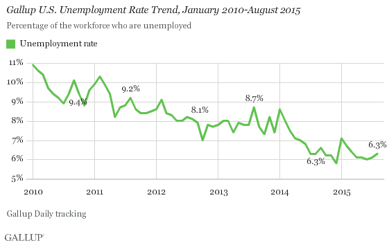 Gallup U.S. Unemployment Rate Trend, January 2010-August 2015