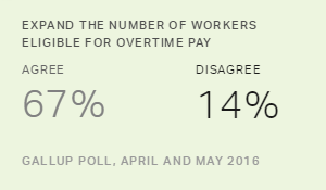 Americans Favor Idea of Increased Overtime Eligibility