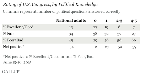 Rating_of_U_S__Congress,_by_Political_Knowledge