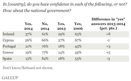 In [country], do you have confidence in each of the following, or not? How about the national government?