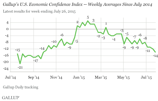 Gallup's U.S. Economic Confidence Index -- Weekly Averages Since July 2014