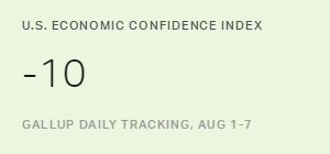 U.S. Economic Confidence Index Holds at -10