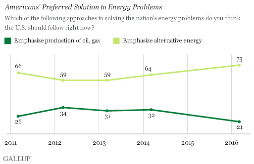 Americans' Preferred Solution to Energy Problems