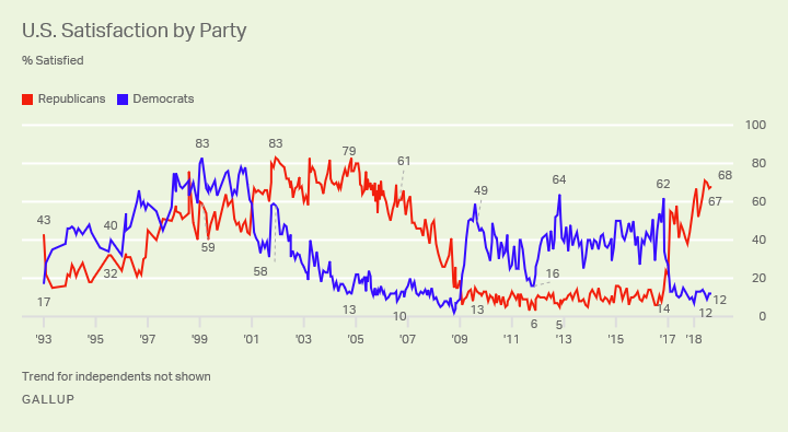 Line graph showing trend since 1993 for satisfaction with way things are going in U.S. for Democrats and Republicans.