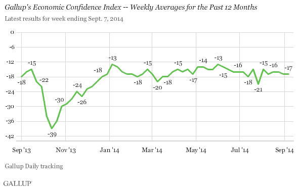 Gallup's Economic Confidence Index -- Weekly Averages for the Past 12 Months, September 2013-September 2014