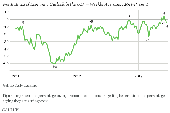 Net Ratings of Economic Outlook in the U.S. -- Weekly Averages, 2011-Present
