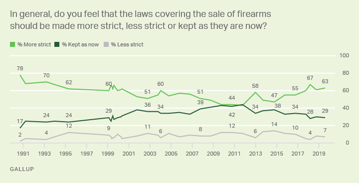 Line graph. Should the sales of firearms be made more strict, less strict, or kept as they are now?
