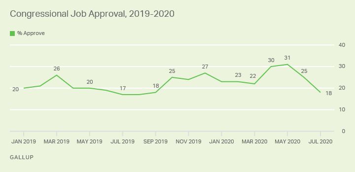 CongressionalApproval