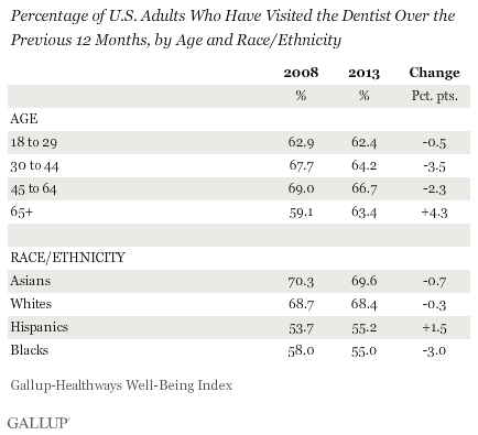 Percentage of U.S. Adults Who Have Visited the Dentist Over the Previous 12 Months, by Age and Race/Ethnicity, 2008 vs. 2013
