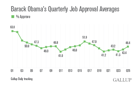 Barack Obama's Quarterly Job Approval Ratings