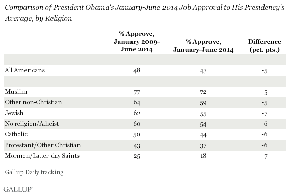 Comparison of President Obama's January-June 2014 Job Approval to His Presidency's Average, by Religion