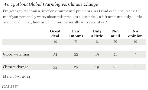 Worry About Global Warming vs. Climate Change, March 2014