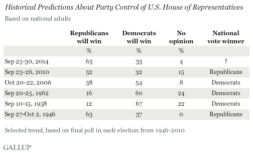 Historical Predictions About Party Control of U.S. House of Representatives