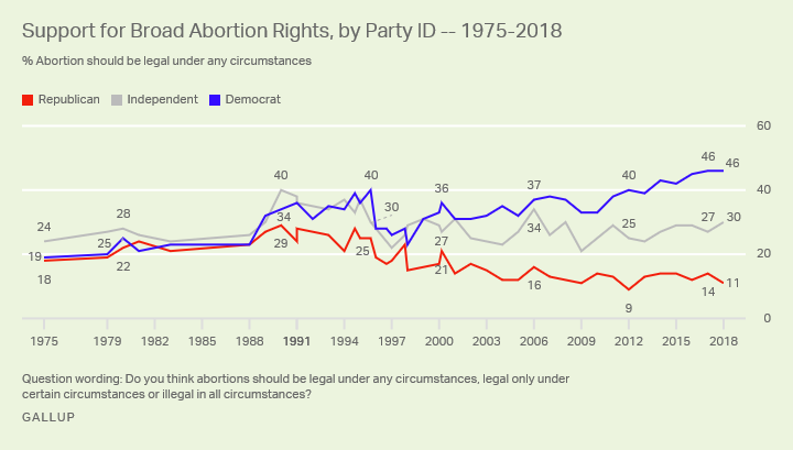 Line graph. The percentages of Americans who say abortions should be legal under any circumstances, by party, from 1975-2018.