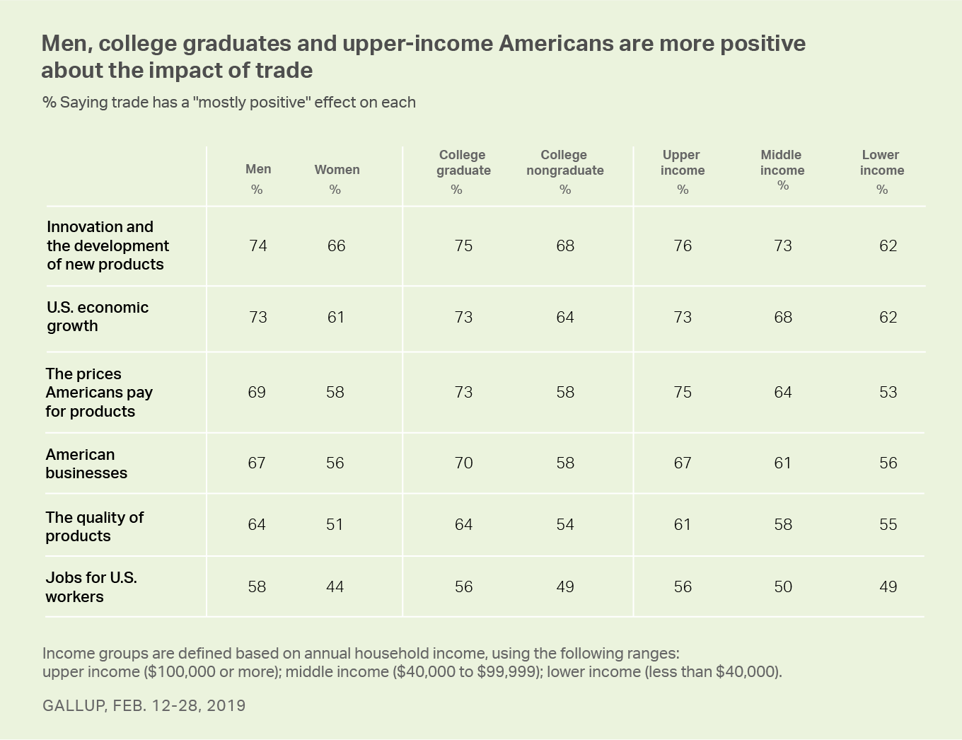 Table. Men, college graduates and upper-income adults are especially positive about the effects of trade.