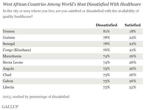 West African Countries Among World's Most Dissatisfied With Healthcare