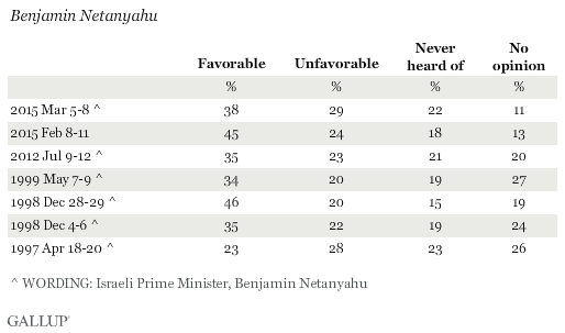 Favorability Ratings of Benjamin Netanyahu