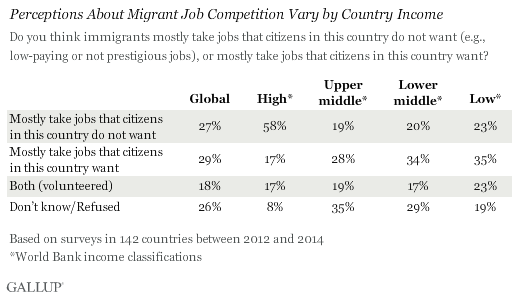 Perceptions About Job Competition in Top Destination Countries