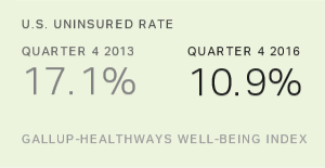 U.S. Uninsured Rate Holds at Low of 10.9% in Fourth Quarter