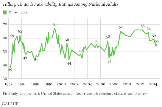 Hillary Clinton's Favorability Ratings Among National Adults