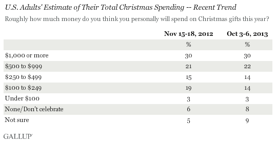U.S. Adults' Estimate of Their Total Christmas Spending -- Recent Trend