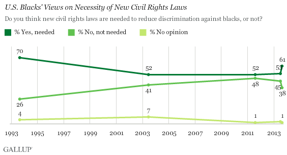 Trend: U.S. Blacks' Views on Necessity of New Civil Rights Laws