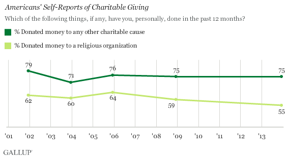 Trend: Americans' Self-Reports of Charitable Giving