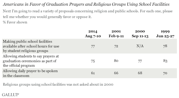 in u s support for daily prayer in schools dips slightly as would be expected americans attitudes toward religion in schools are highly related to their underlying religiosity those who seldom or never attend