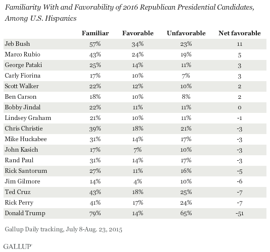 Familiarity With and Favorability of 2016 Republican Presidential Candidates, Among U.S. Hispanics
