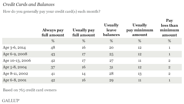Trend: Credit Cards and Balances