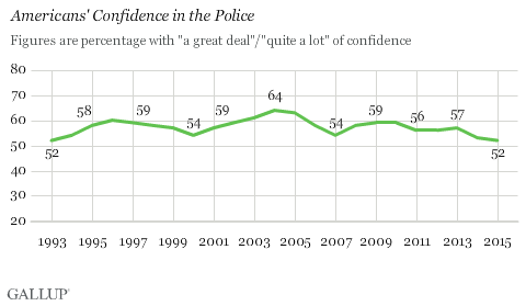 Trend: Americans' Confidence in the Police