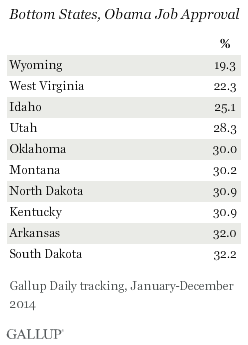 Bottom States, Obama Job Approval, 2014