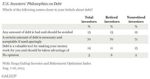 U.S. Investors' Philosophies on Debt