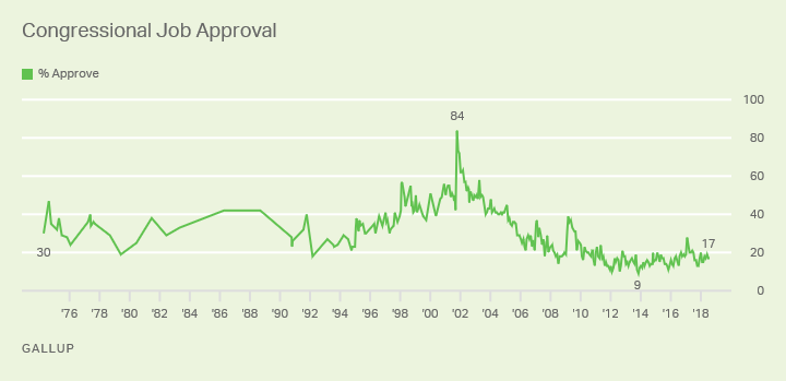 Line graph: Approval of Congress. High of 84% (2001), low of 9% (2013). Current monthly approval (Aug 2018) 17%.